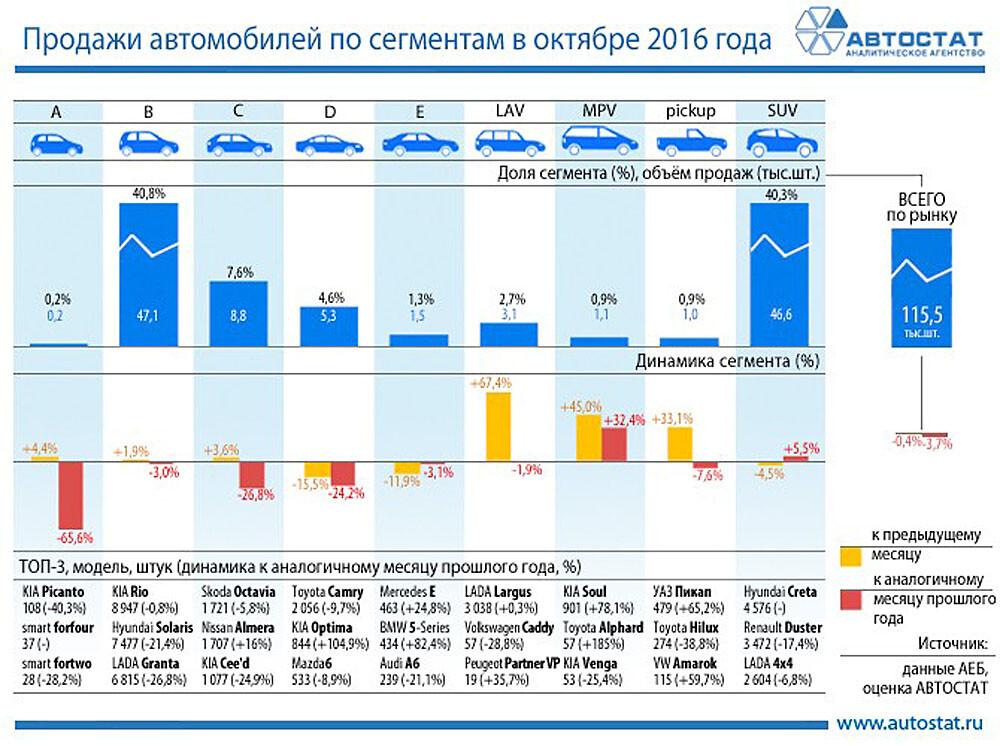 Рынок России минивэнов осенью увеличился на32,4%