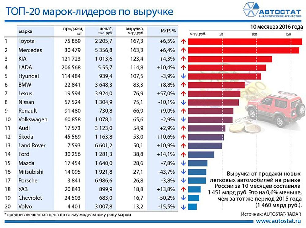 В 2016-ом году жители России потратили наавтомобили 1,5 трлн руб.