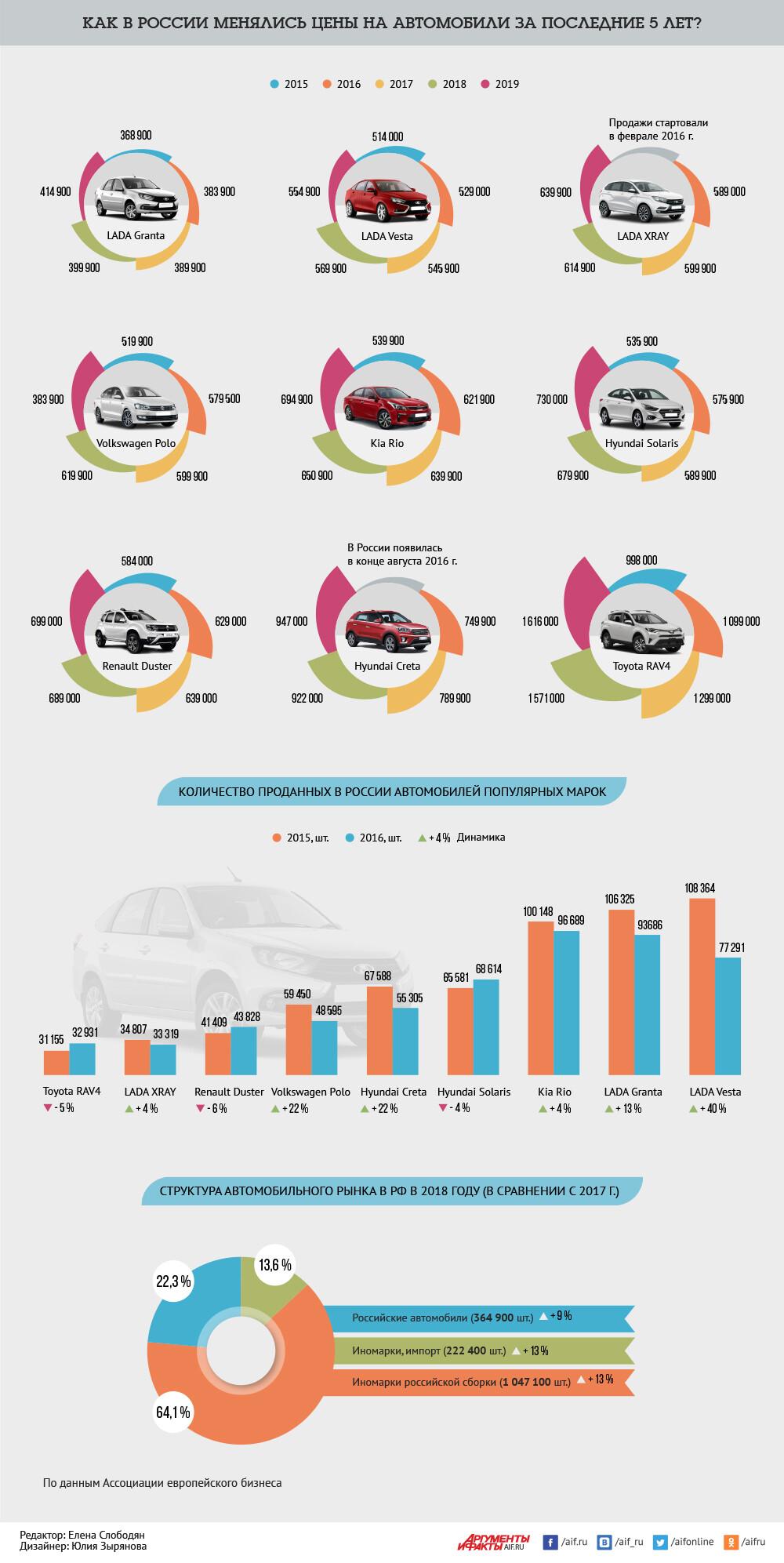 Как в России менялись цены на авто (к тому что все кричат, что подорожали в 2 раза)