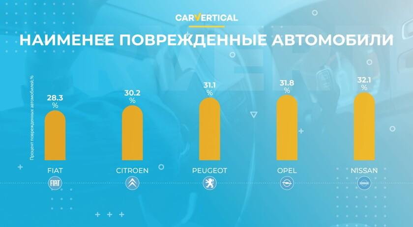 Какие машины, которые попадали в аварию, чаще продают на вторичке - автоновости